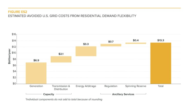 Rocky Mountain Institute: Flexiwatts Save Customers, Utilities $Billions