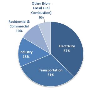 Let's Talk About CO2 Baby – Carbon Capture & Storage