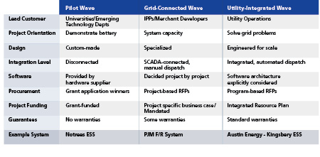 Figure 1: The energy storage industry has grown and matured through three phases of development as depicted above from left to right. Credit: Doosan GridTech.