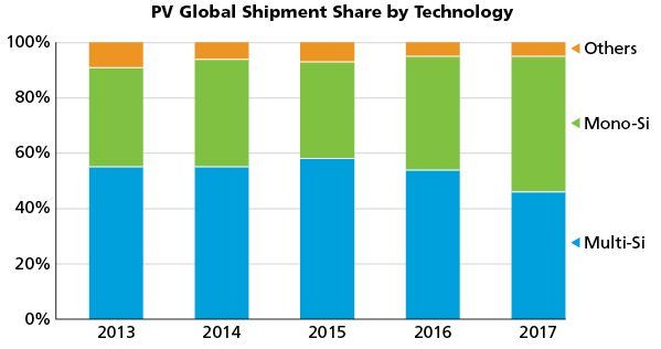PV Global Shipment Share by Technology. Credit: SPV Market Research