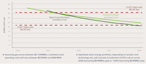 Renewable Energy and DERs Are a Better Deal than New Gas Generation Almost Every Time