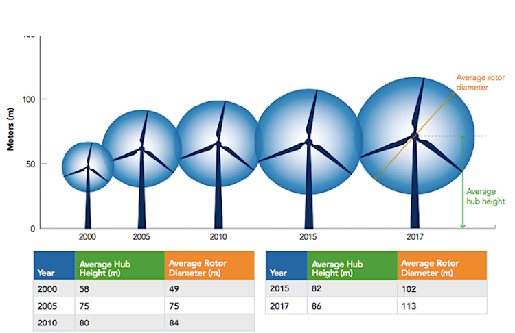 Repowering with Wind: Leveraging Latest Technology to Reduce Costs Across US Grid