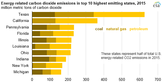 Image result for energy emissions by state