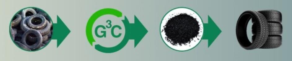 Title: G3C carbon black tires sustainability clean tech