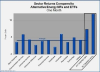 Alternative Energy Outperforms All Other Sectors in September