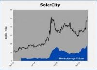 Is SolarCity the Next Amazon of Solar?