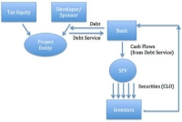 Can Securitization Debt Fit with Tax Equity in the Solar Financial Landscape? Part 2