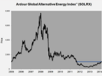 Will Outsized Solar Stock Returns Continue?