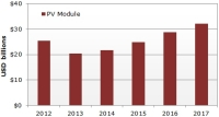 Solar PV Module Revenues to Rebound to $32 Billion by 2017