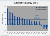 Alternative Energy Mutual Fund and ETF Year End Update