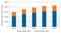 Solar Photovoltaic Wafer Production Forecast to Grow 19% in 2013