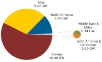 Solar Photovoltaic Demand in 2012 Falls Short of 30-GW Mark