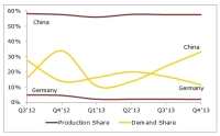 Is China Now the 'New' Germany of PV Demand?