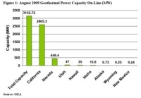 This Year in Geothermal Energy