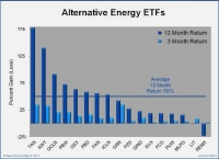 Can Alternative Energy Mutual Funds and ETFs Continue to Beat the Market?