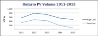 Ontario PV Market to Grow 270% To Reach 455 MW in 2011