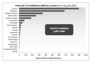 SunEdison Wins Big in Two Indian States
