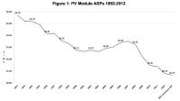 Solar PV Profit's Last Stand