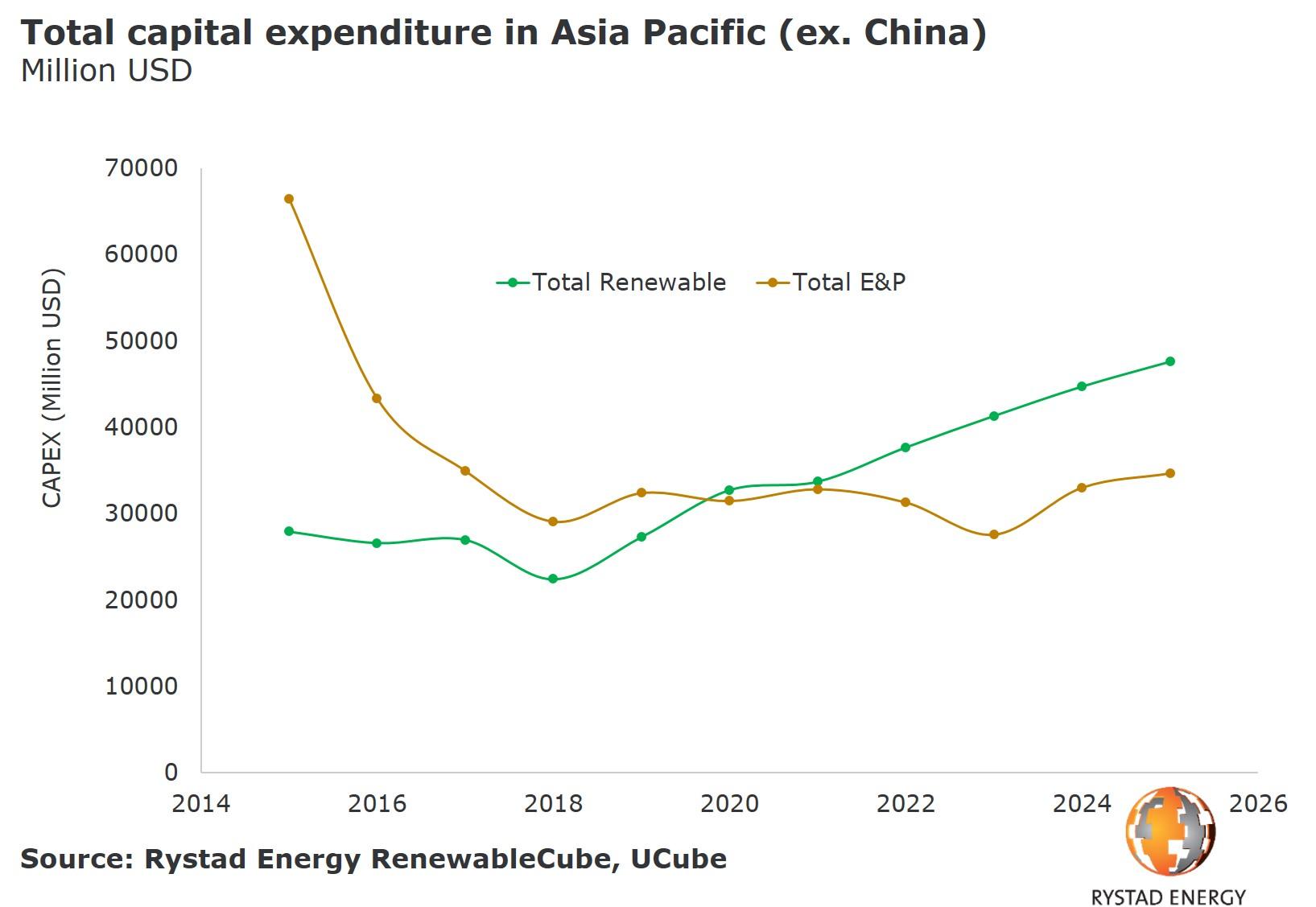20190523_PR_Charts_Renewed energy in Asian Upstream total capex 2.jpg