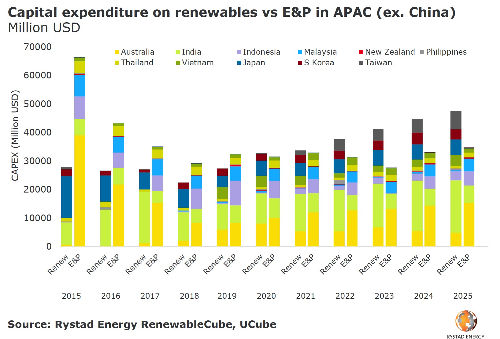 20190523_PR_Charts_Renewed energy in Asian Renew vs EP by country.jpg
