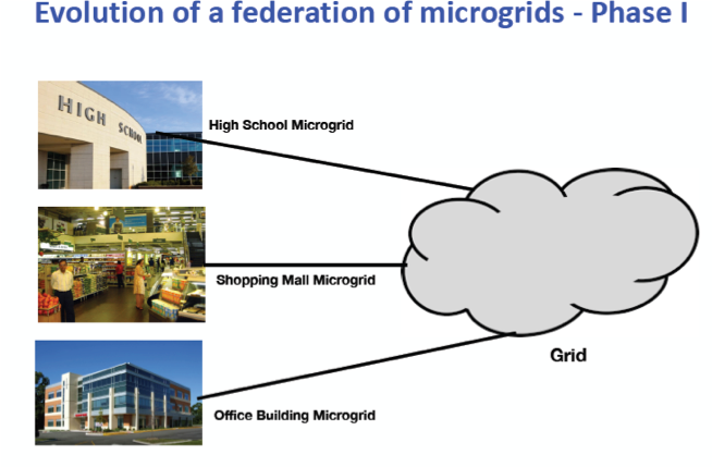 Why not a global green new deal through a federation of microgrids?