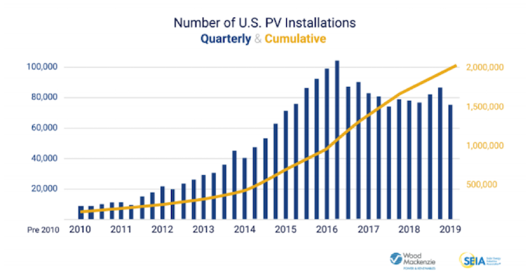 Toward 100% clean energy: two million solar strong and growing
