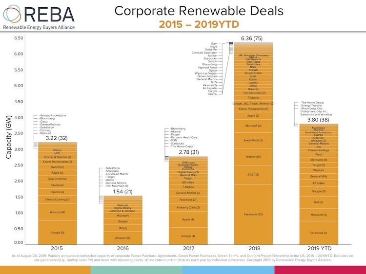 Corporate leadership will drive a zero-carbon energy future