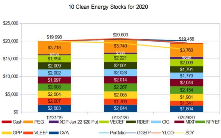 Ten clean energy stocks: Correction or bear market?