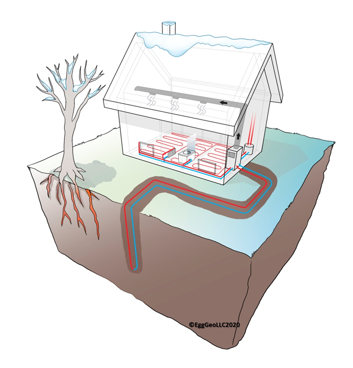 The integral role of geothermal heat pumps in beneficial electrification