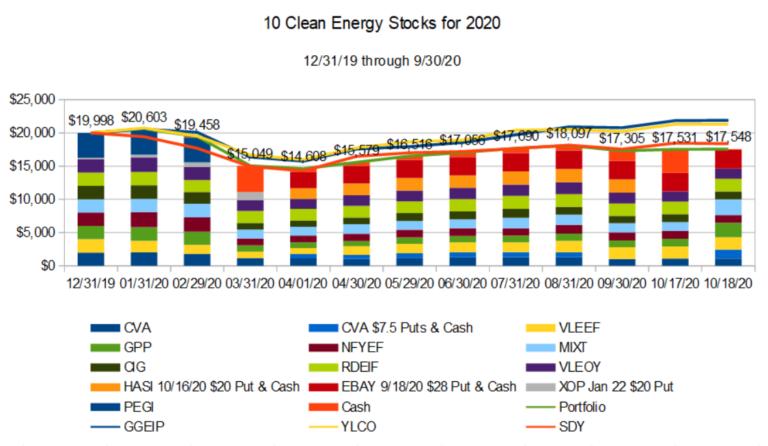 10 clean energy stocks for 2020: Updated model portfolio