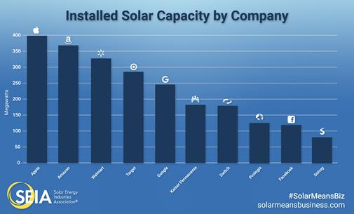 Renewable Report