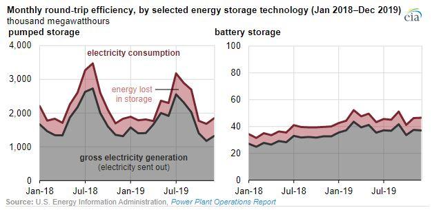 EIA_storage