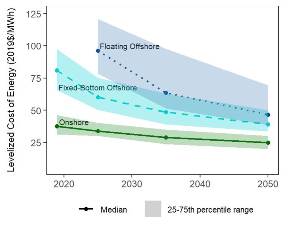 Cost reductions in wind energy