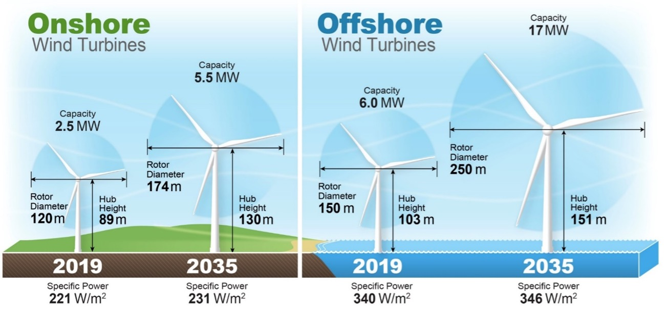 Chart comparing onshore and offshore wind turbines