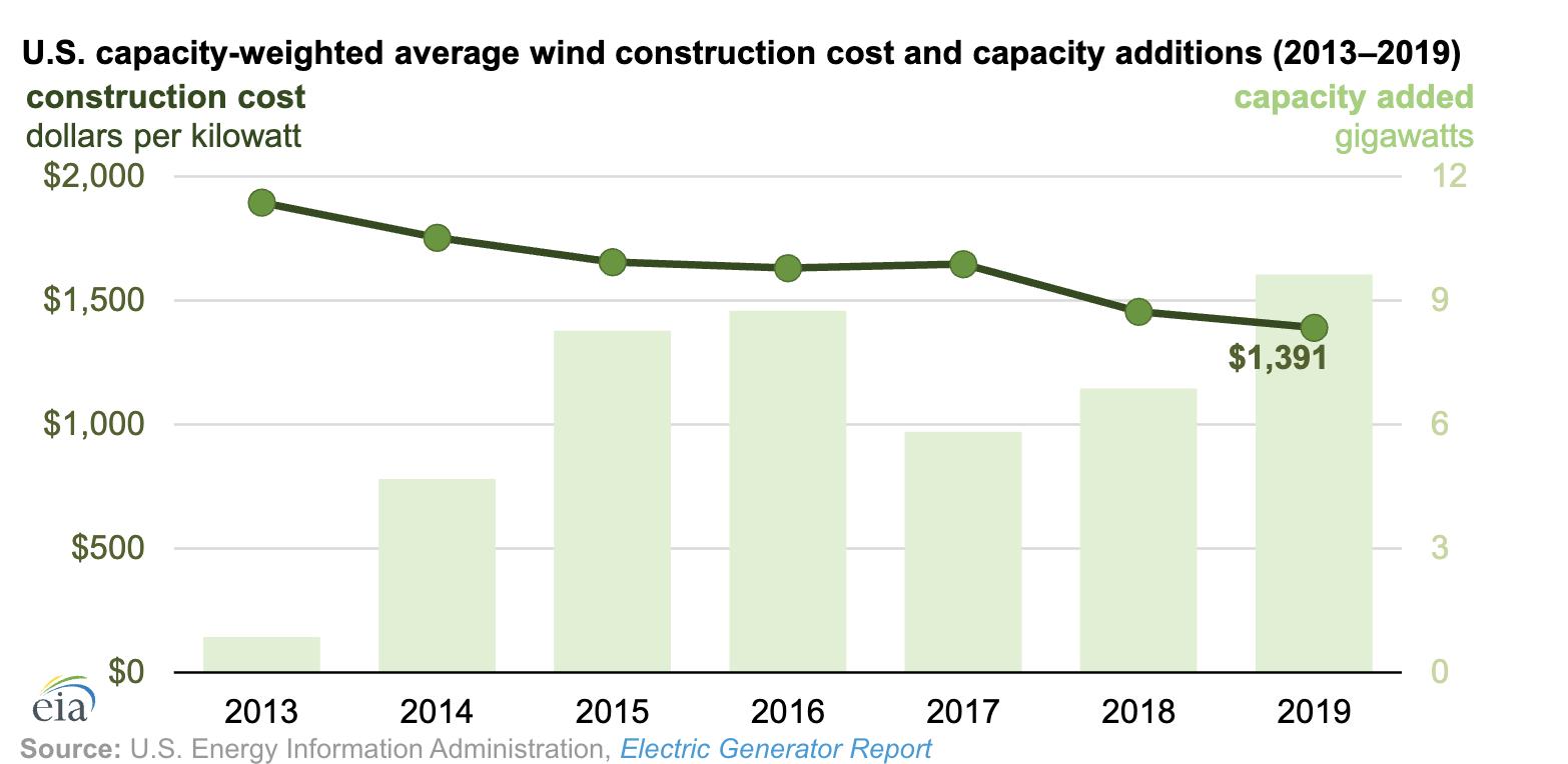 U.S. Onshore Wind Construction Costs
