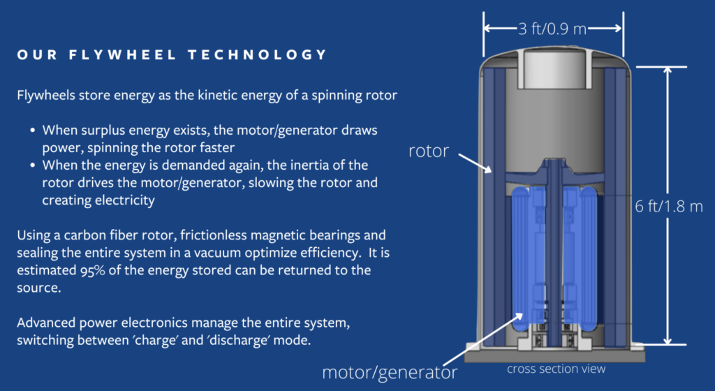 distributed energy storage technology