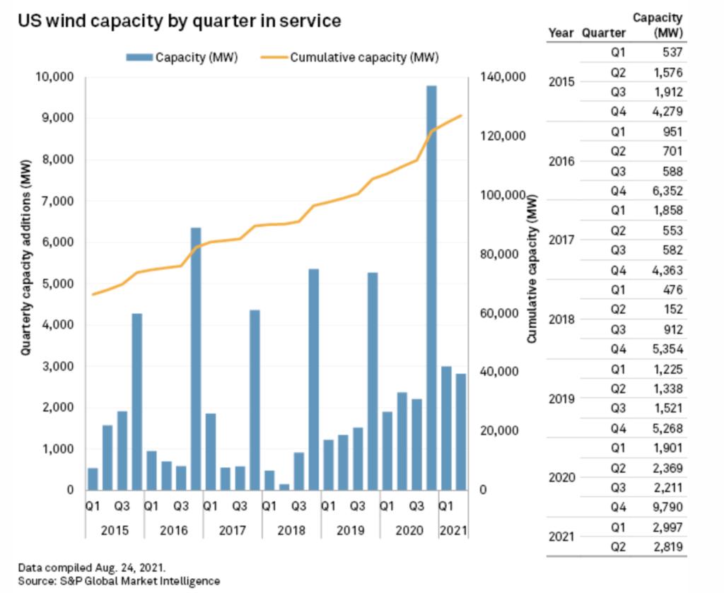 US wind power capacity grid