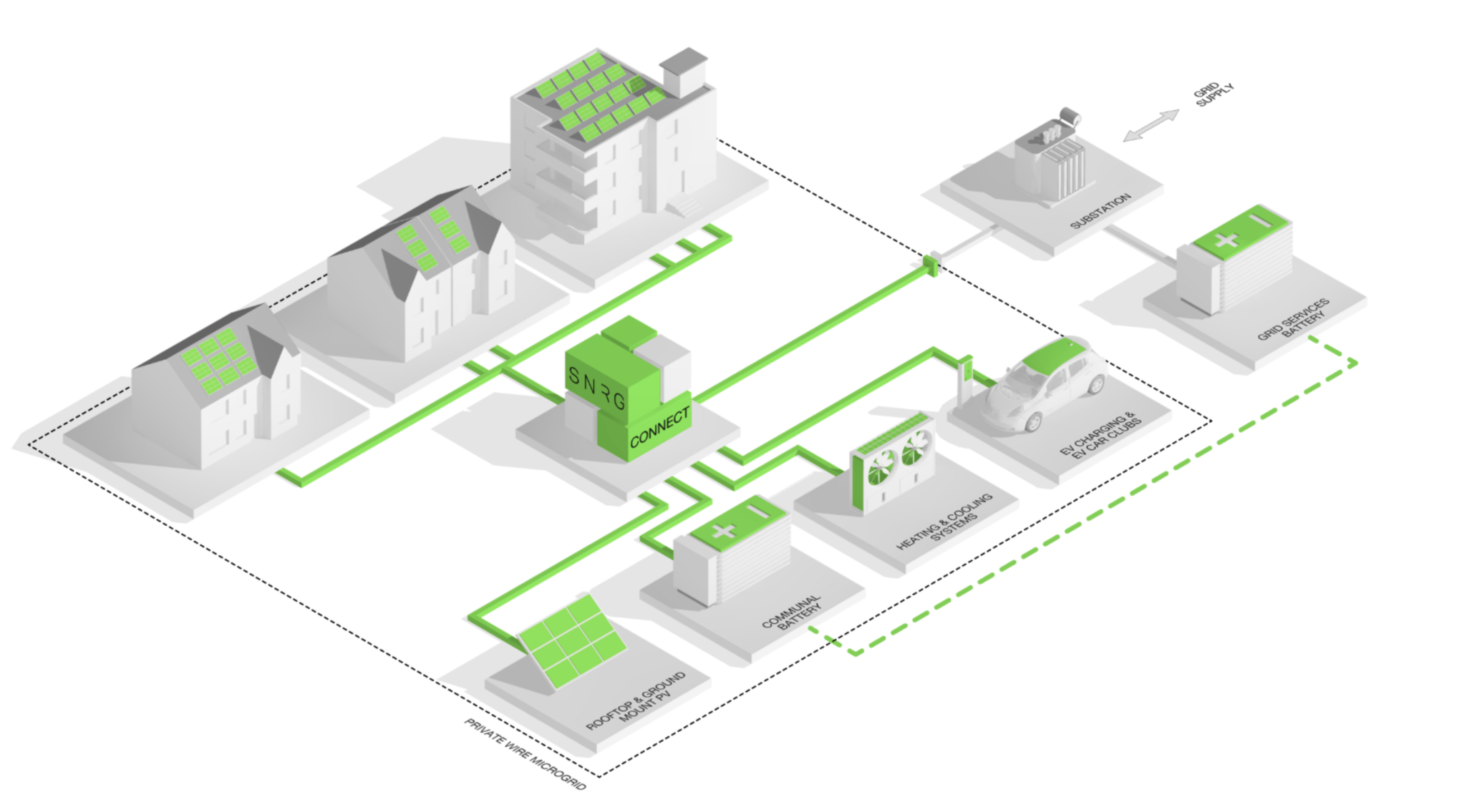 SNRG and Australian start-up expand UK microgrid market